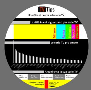 Infografica sulle serie tv
